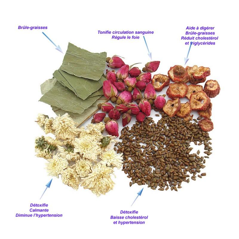 Tisane anti cholestérol et hypertension - Herbes Yin Yang